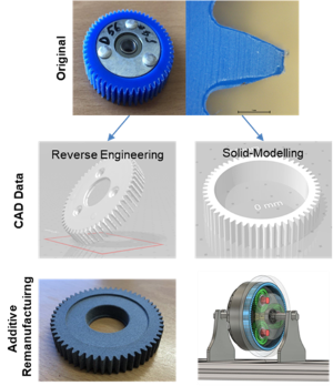 Exemplary process of additives remanufacturing_klein